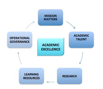 academic research sources Academic resources at every turn as a student, you may have a moment when you recognize that you can use some extra assistance in completing or planning academic work, finding new ways to take a class, finding internship opportunities and connecting with your college representatives.